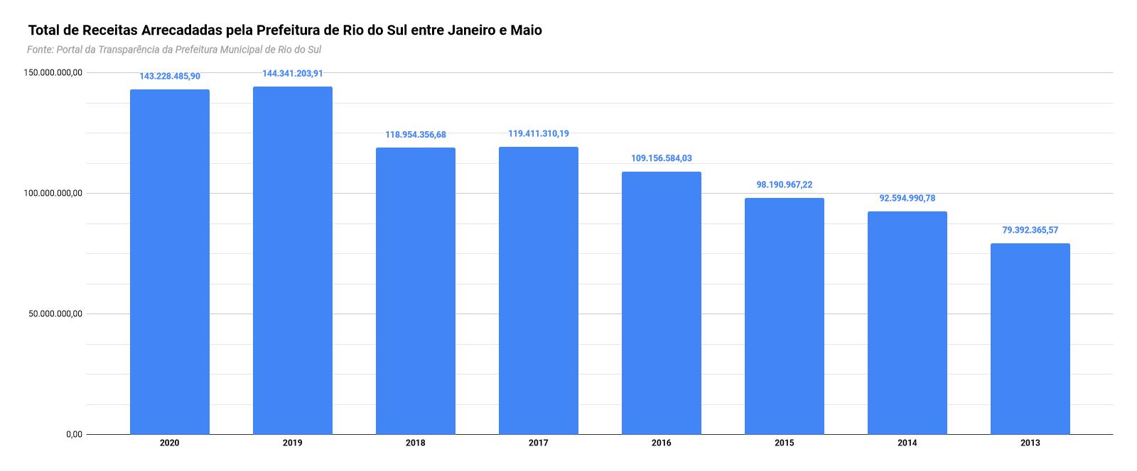 Gráfico das receitas arrecadados pela Prefeitura de Rio do Sul entre janeiro e maio