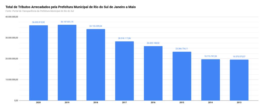 Gráfico dos tributos arrecadados pela Prefeitura de Rio do Sul entre janeiro e maio