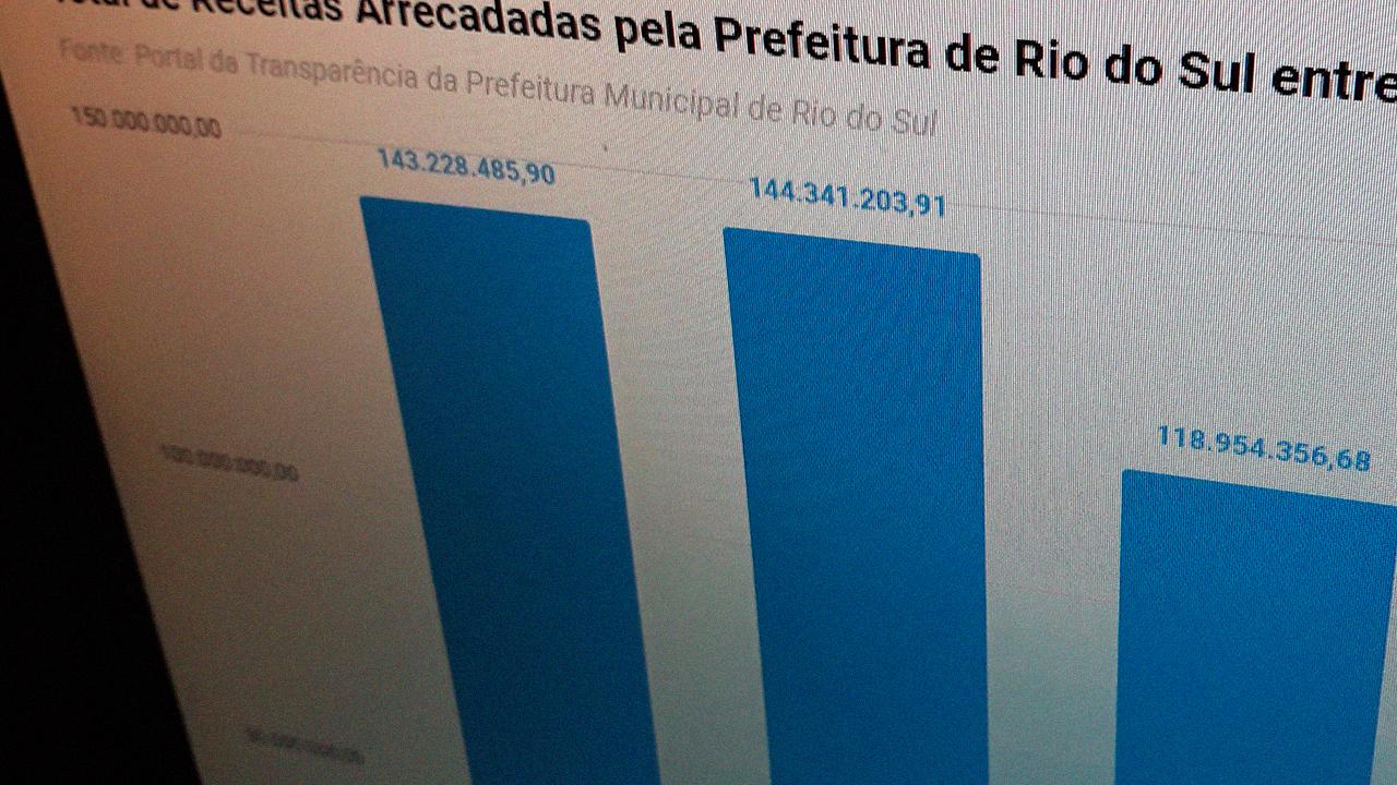 Total de receitas arrecadadas pela Prefeitura de Rio do Sul