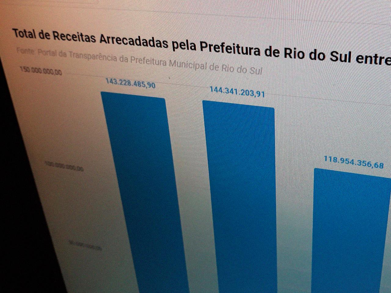 Grande queda na arrecadação justificada pela Prefeitura de Rio do Sul, não chegou a 1%